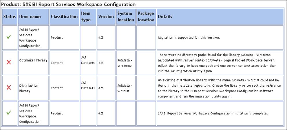 Detail table of SMU analysis errors