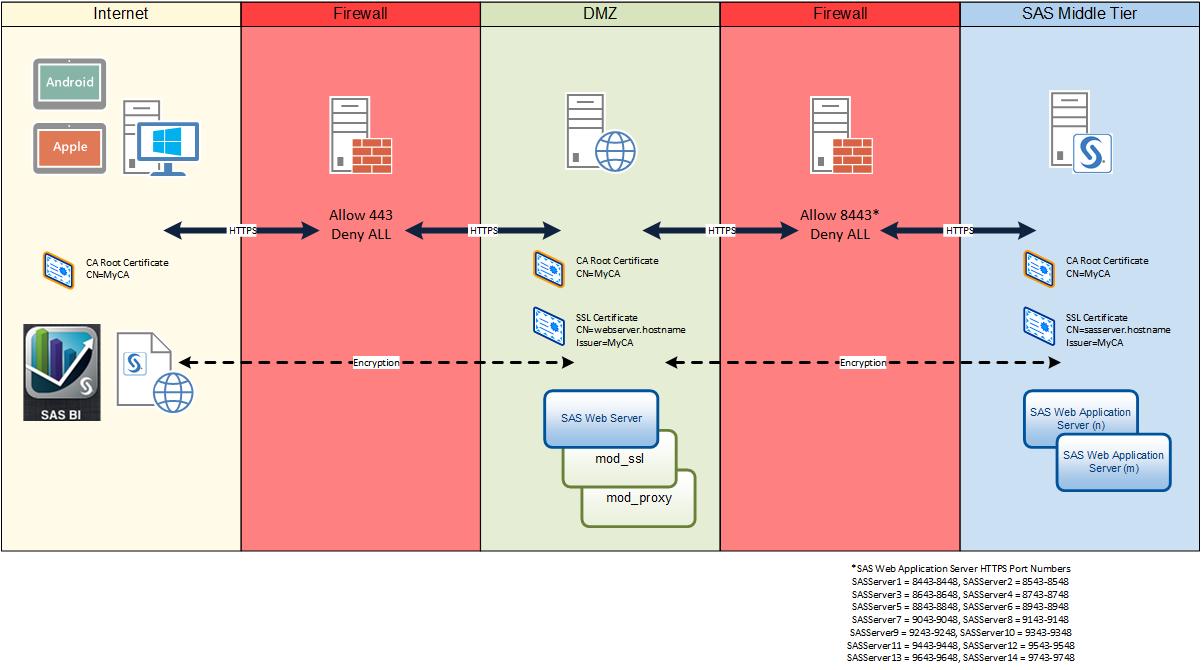 Sas 9 4 Transport Layer Security Https And Sas Sas Users