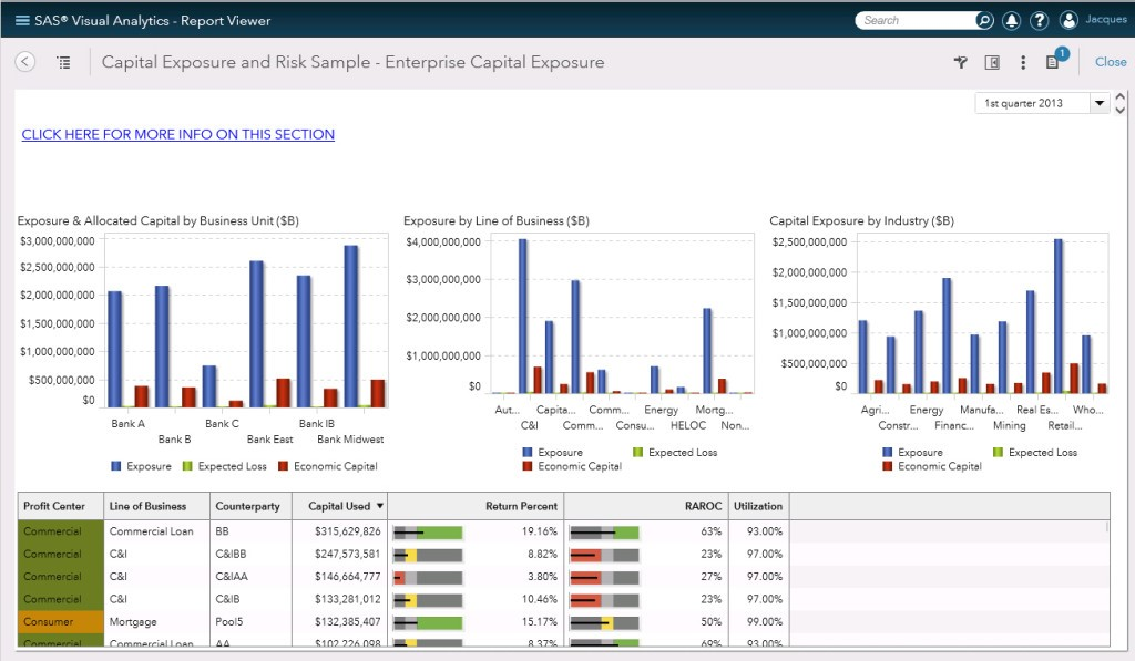 Sample Reports In Sas Visual Analytics 7.3 - Sas Users