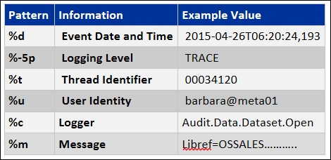 DataAccess4