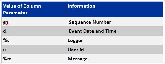 DataAccess6
