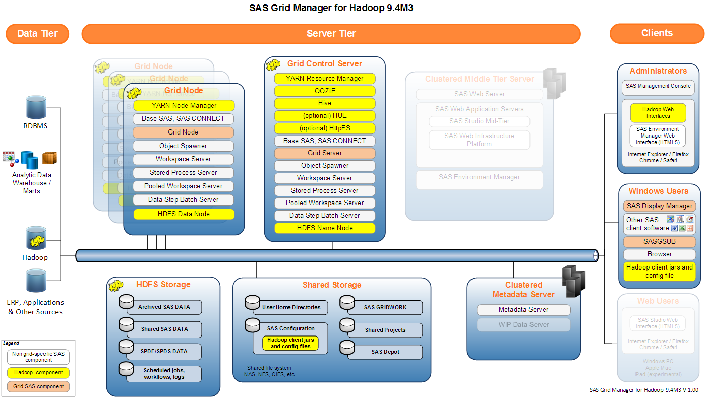 Sas Grid Manager For Hadoop Architecture Users Load Center Wiring Also Diagram Moreover 3 Phase 9 4m3 V1 1 Full
