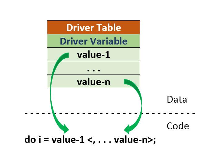 data-driven-loops