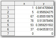 Data-driven loop usage example with numeric variables