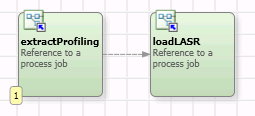 profiling processes results in SAS Visual Analytics