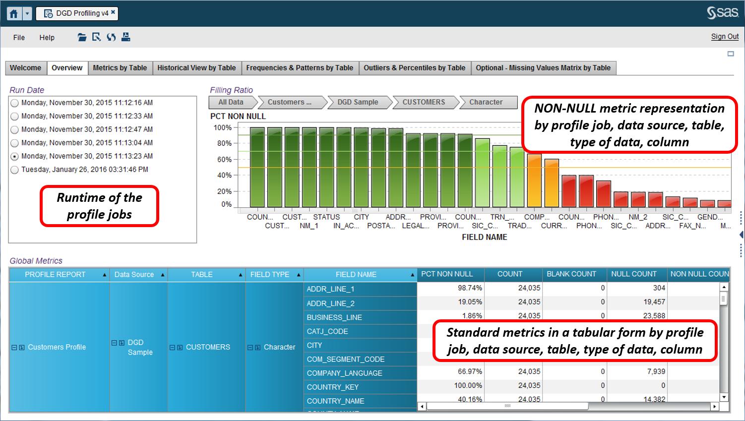 Data Quality profiling17
