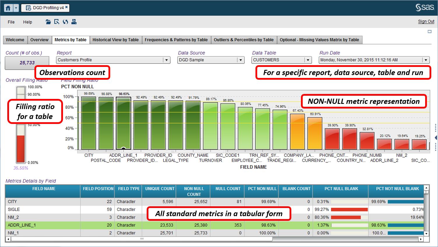 Data Quality profiling18