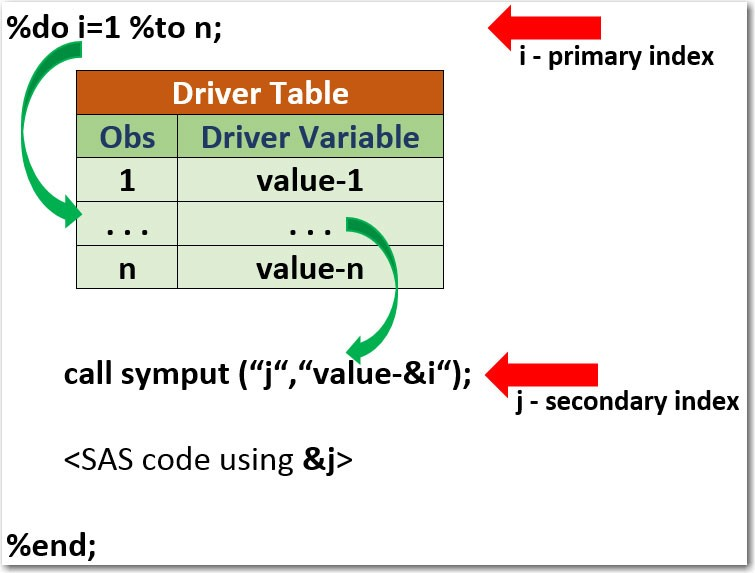 SAS macro data-driven loop concept