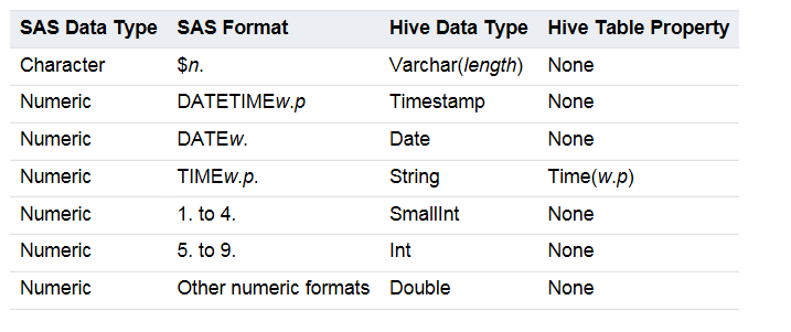 Accessing SPD Engine Data using Hive2