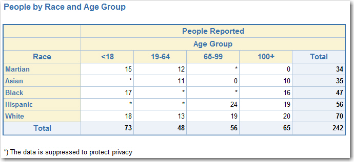 sas-report-suppression-iteration-2-end