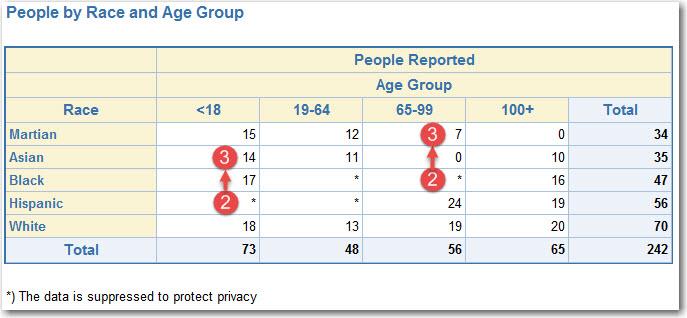 sas-report-suppression-iteration-2-start
