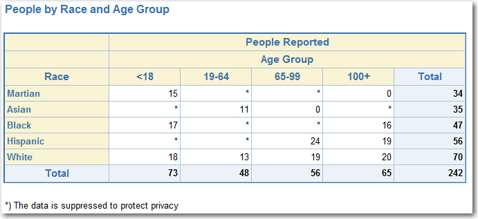 sas-report-suppression-iteration-3-end