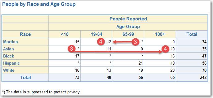 sas-report-suppression-iteration-3-start