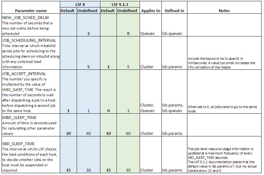 New default parameter values for Platform Suite for SAS3