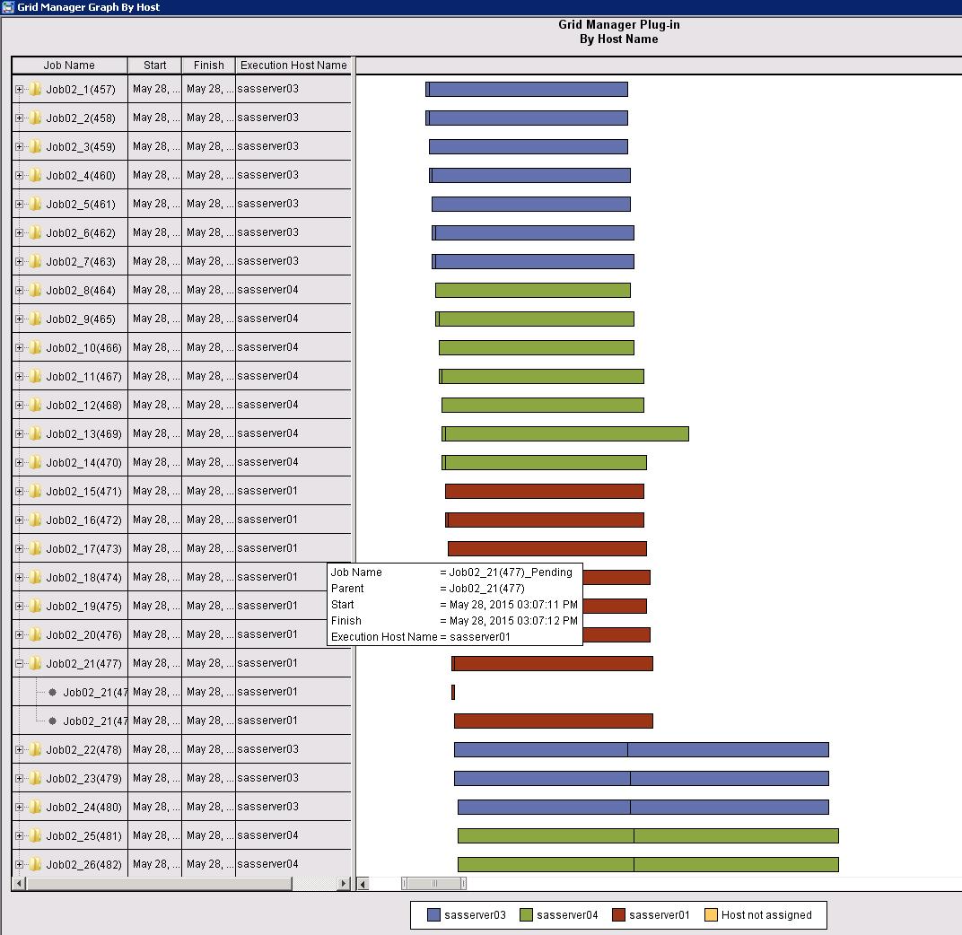 New default parameter values for Platform Suite for SAS4
