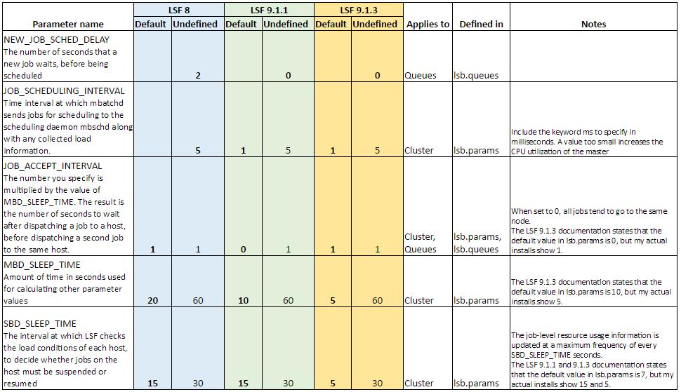 New default parameter values for Platform Suite for SAS6