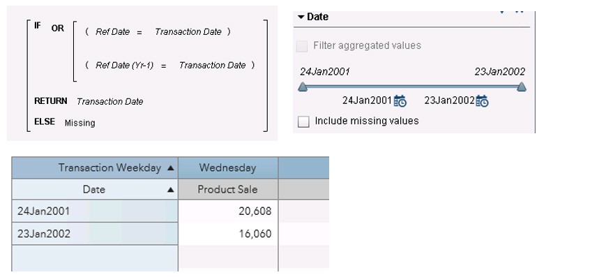 Working with dates in SAS Visual Analytics12