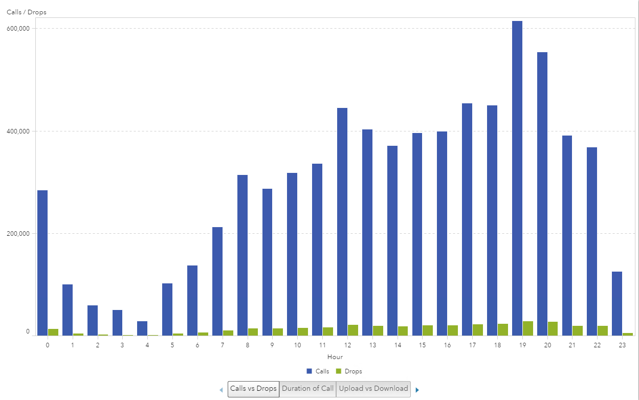 Visualize cell phone data in SAS Visual Analytics