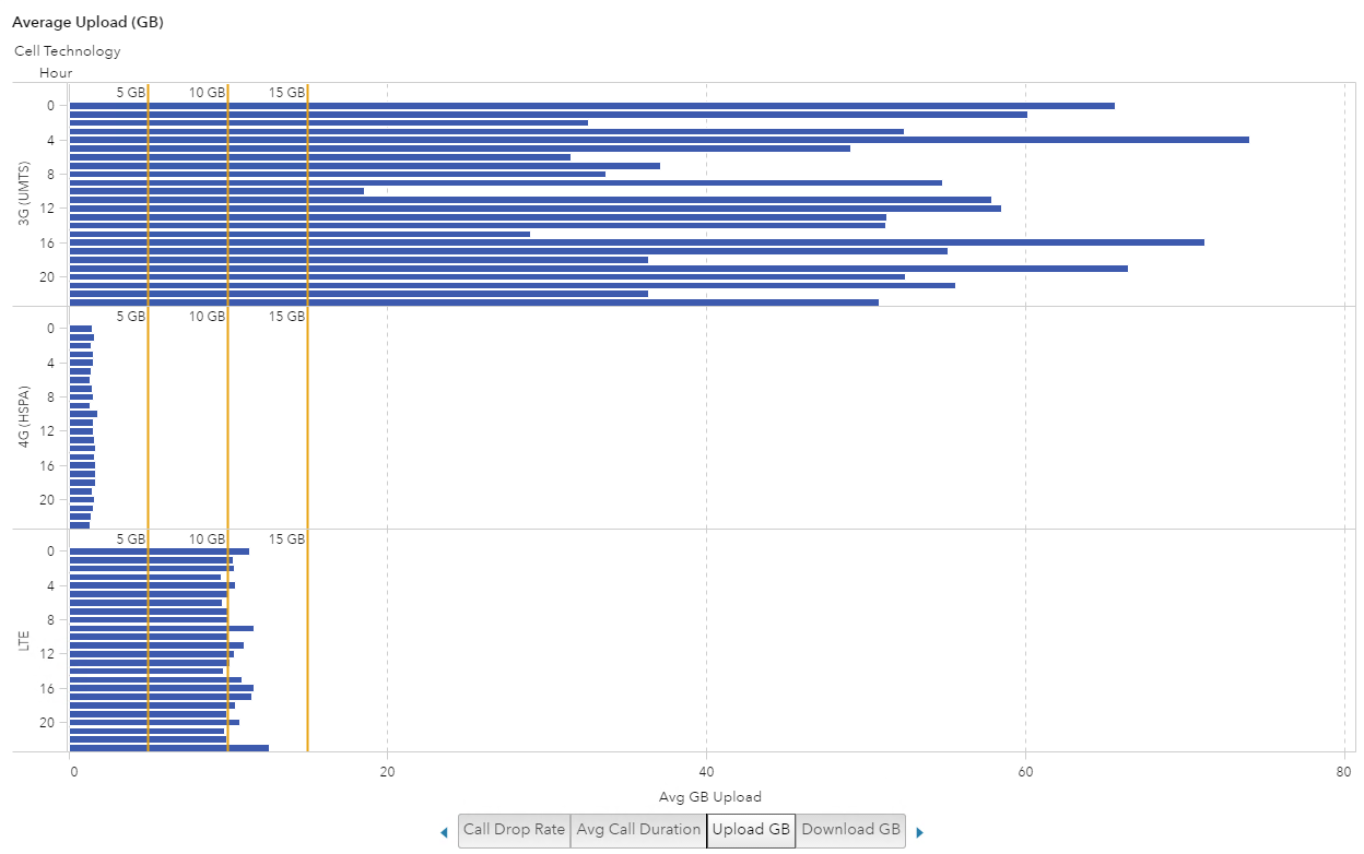 Visualize cell phone data in SAS Visual Analytics13