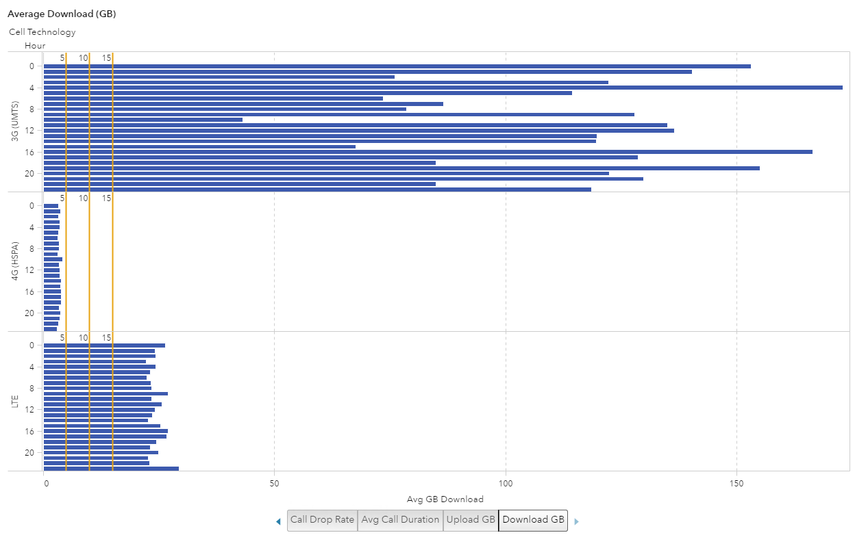 Visualize cell phone data in SAS Visual Analytics14