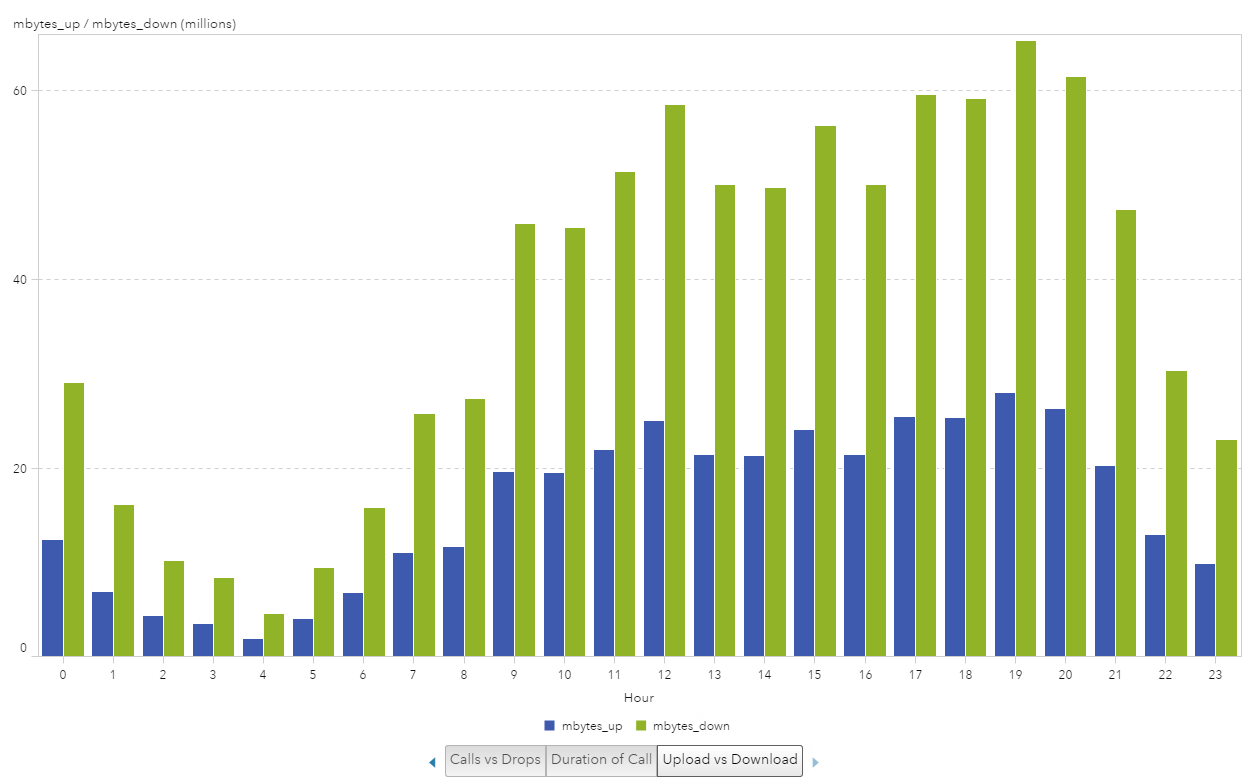 Visualize cell phone data in SAS Visual Analytics9