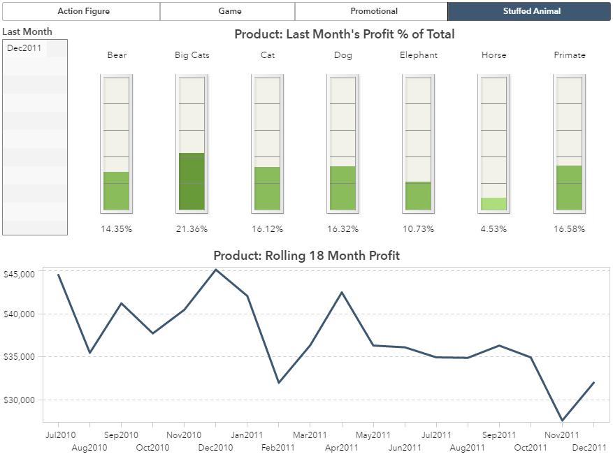 Use Rank in SAS Visual Analytics