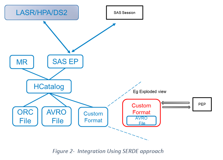 sas-integration-with-hadoop02