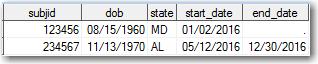 SAS data table 1
