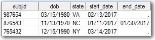 SAS data table 2