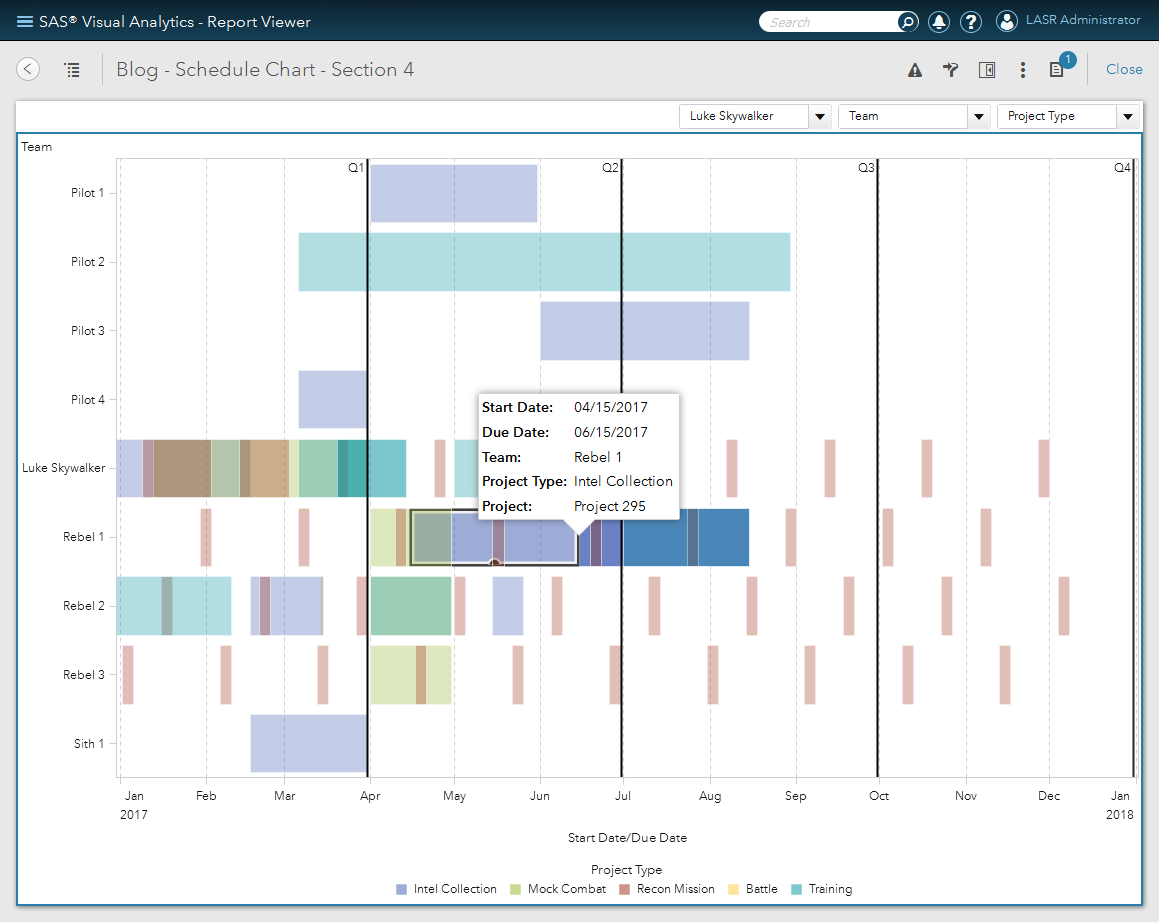 sas visual analytics designer 7 3 schedule chart sas users