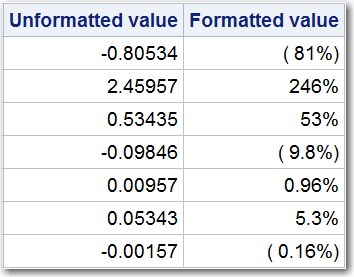 Unformatted and formatted values