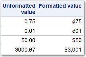 Formatted values vs. unformatted values