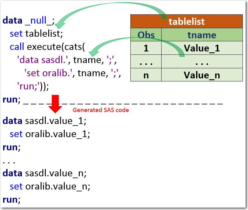 Diagram explaining CALL EXECUTE for SAS data-driven programming