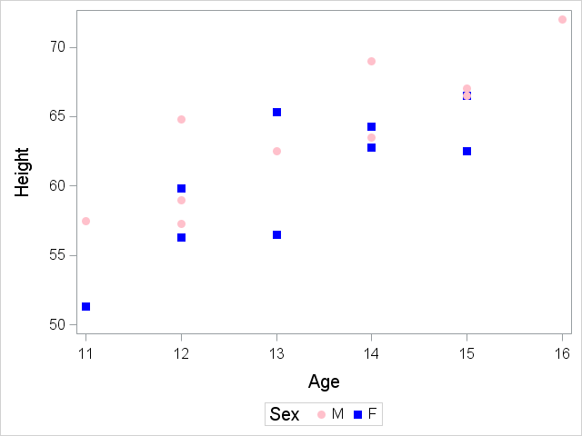 Proc Sgplot Theres An Attrs For That Sas Users