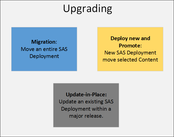 Upgrading a SAS 9 deployment