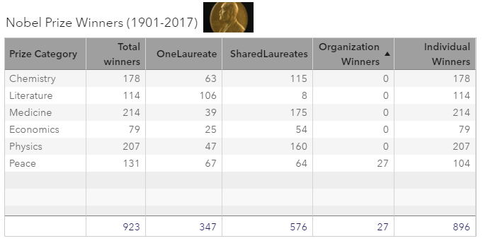 analysis of the Nobel Laureates