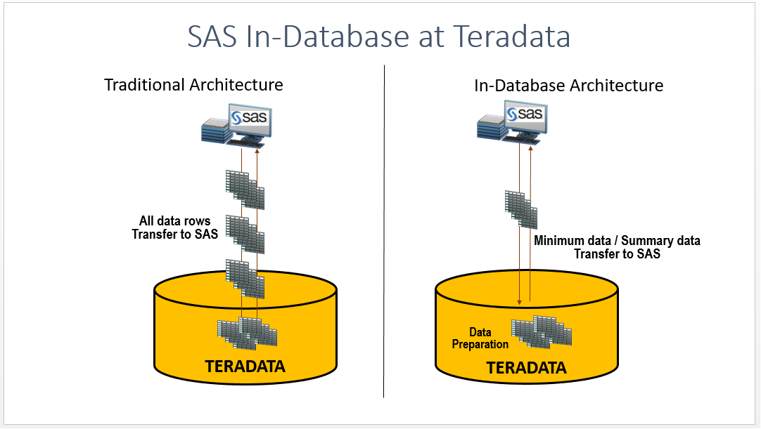 SAS® In-Database Processing in Teradata