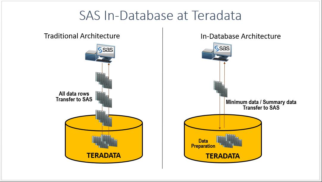 Sas In Database Processing In Teradata Dbms Sas Users