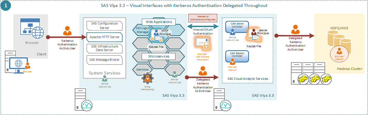 How SAS Viya 3.3 will interoperate with Kerberos
