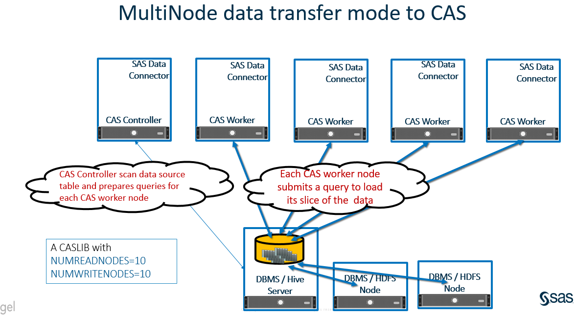 Multi Node Data Transfer
