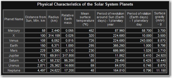 Data about planets of the Solar System