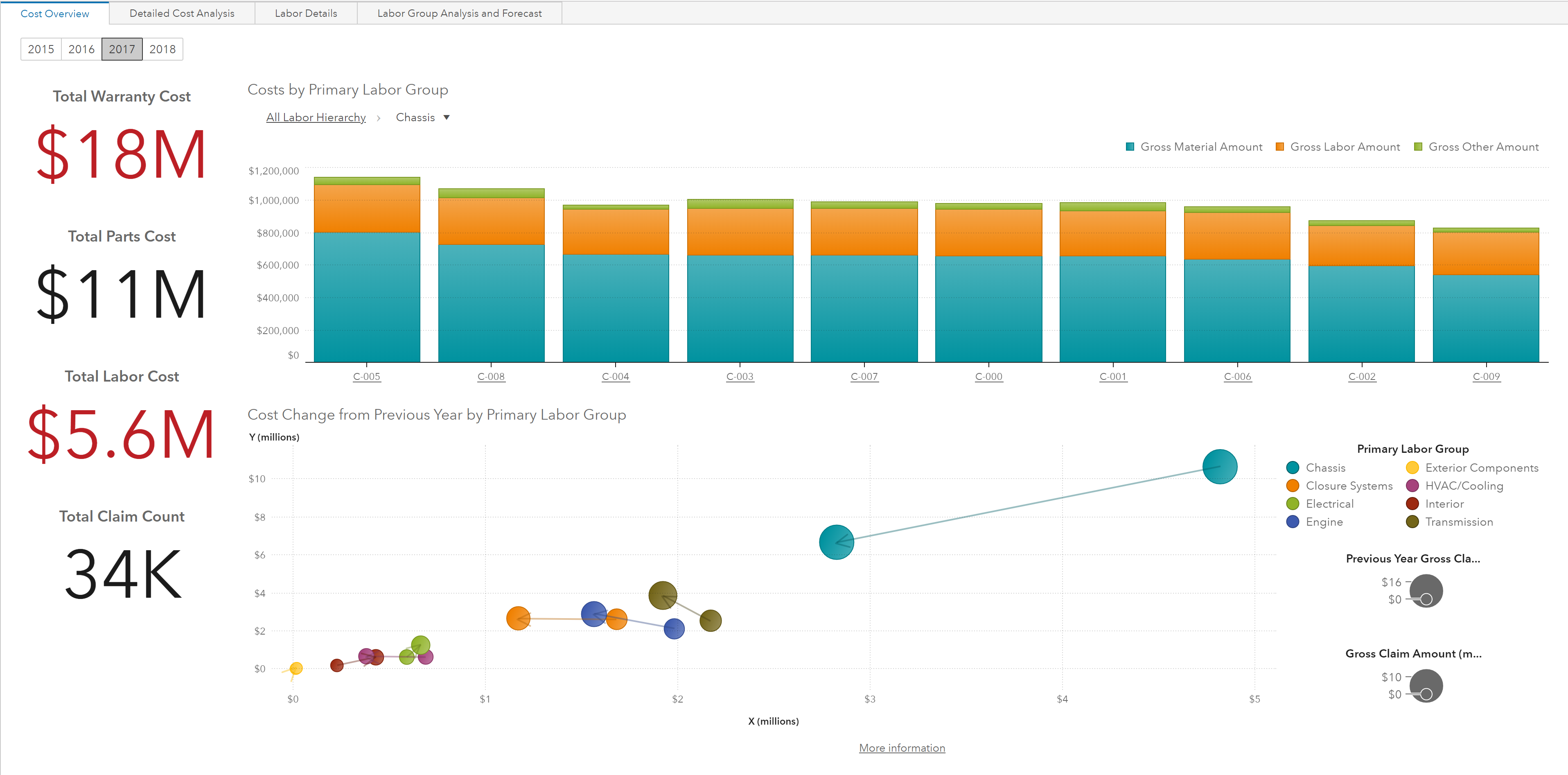 Interactive reports with SAS Visual Analytics