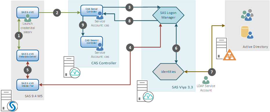 SAS Viya connecting with SAS 9.4