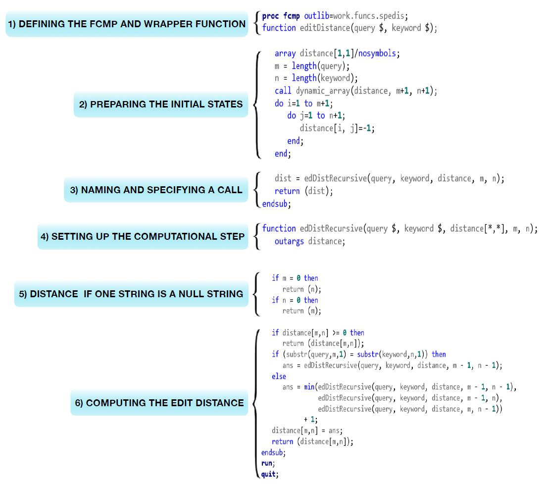 SPEDIS algorithm