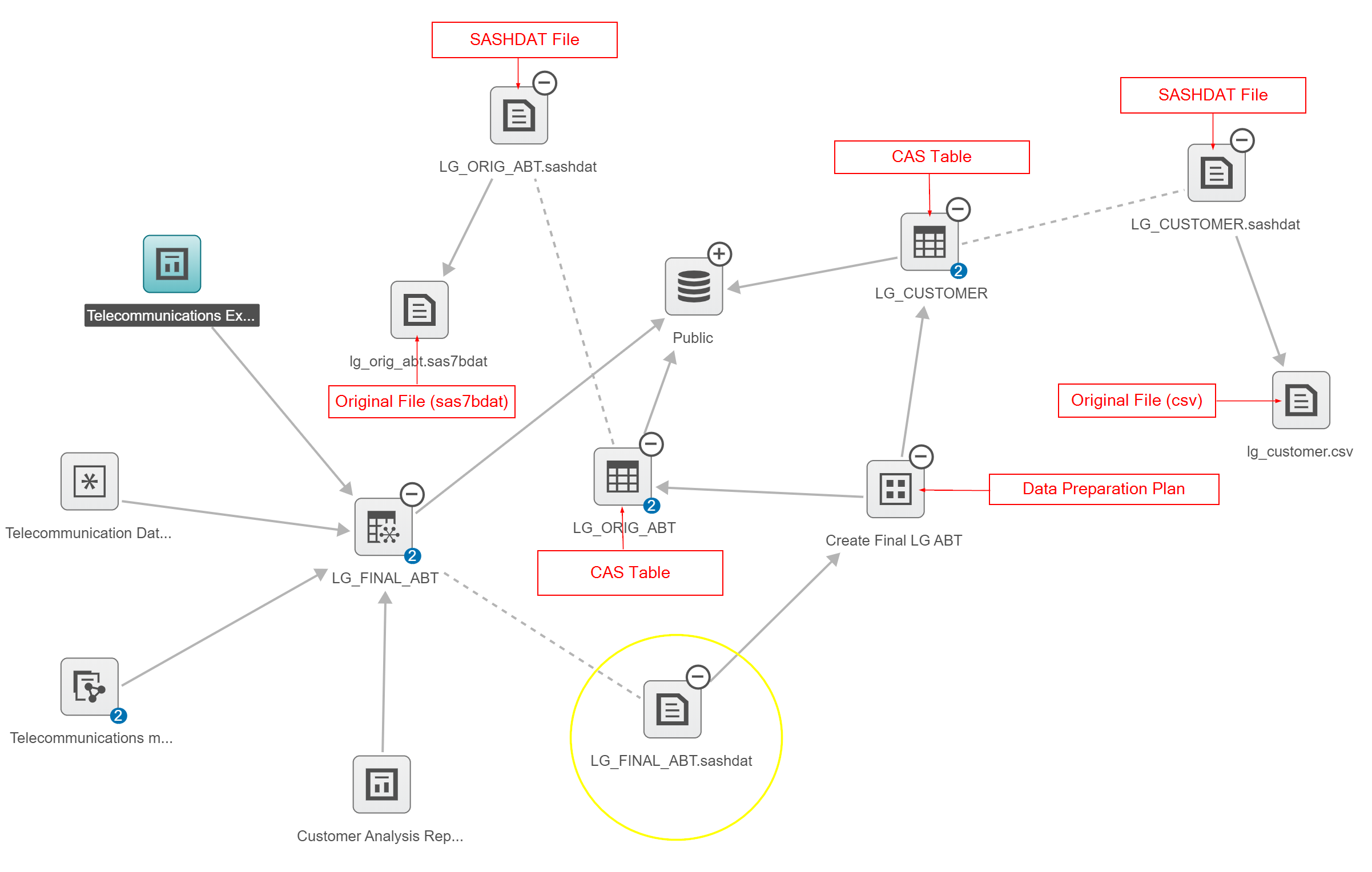 Simplify Database Documentation and Data Lineage Analysis ... |Data Lineage