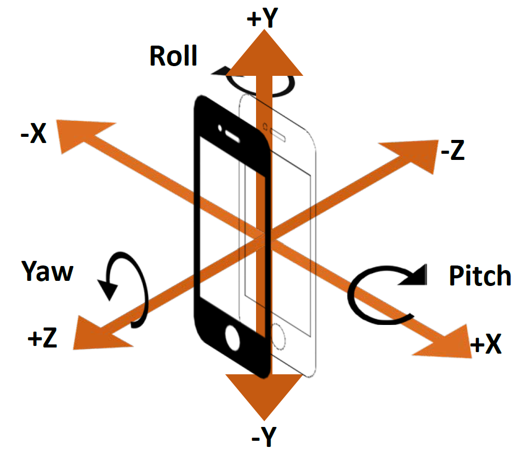 Using your smartphone accelerometer to build a safe driving profile