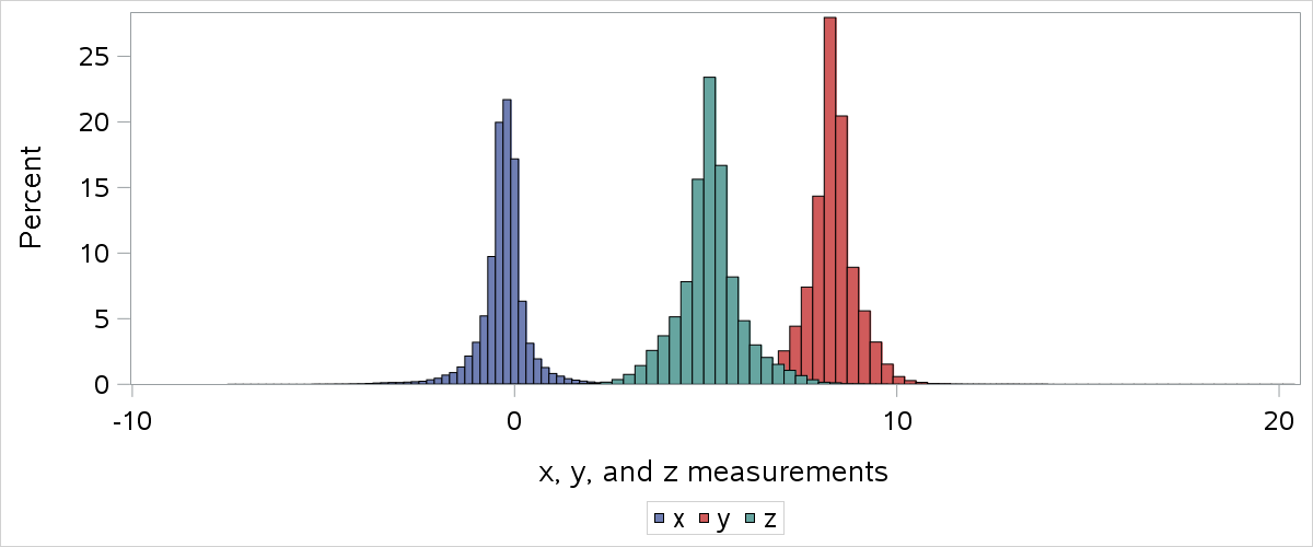 histograms of x y z