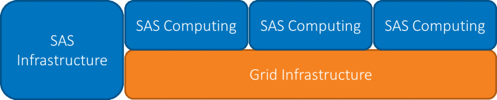 Native scheduler, new types of workloads, and more: introducing the new SAS Grid Manager