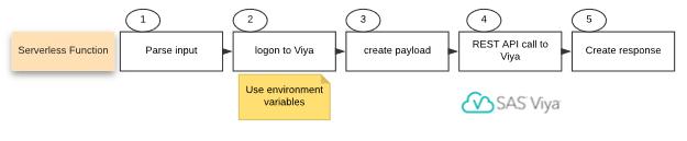 Serverless functions and SAS Viya - a good match - SAS Users