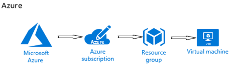 Script for a SAS Viya installation on Azure in just one click